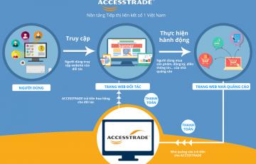 ACCESSTRADE tặng website miễn phí cho thành viên sử dụng để kiếm tiền tại nhà