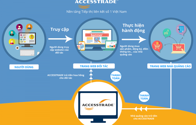 Affiliate Marketing - Xu hướng kiếm tiền online 2018