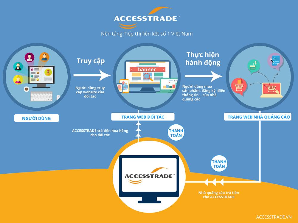 ACCESSTRADE là nền tảng Affiliate Marketing quy mô nhất Việt Nam