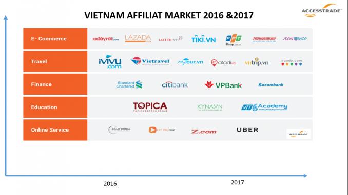 Dự báo ngành thương mại điện tử Việt Nam sẽ đạt giá trị 10 tỷ USD vào năm 2020