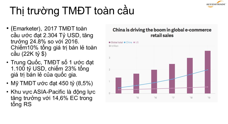 Thị trường thương mại điện tử toàn cầu và Việt Nam