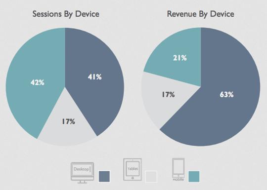 Mobile Commerce thống trị thị trường