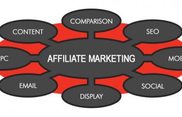 Vai trò của tiếp thị liên kết trong chiến lược Digital marketing tổng thể của doanh nghiệp