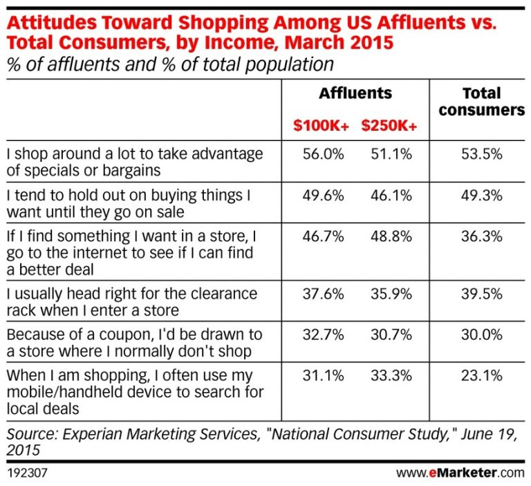 Attitudes_Toward_Shopping_Among_US_Affluents_vs_Total_Consumers_by_Income
