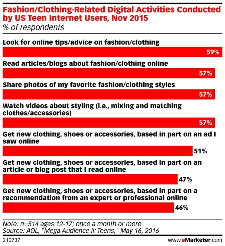 Fashion-Clothing-Related_Digital_Activities