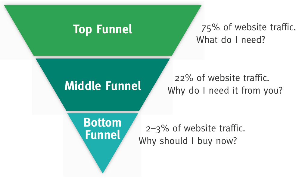 Image result for top of the funnel