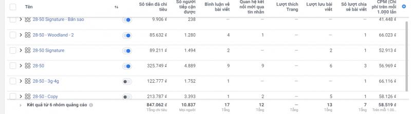 Scale Facebook Ads và 6 cách giúp bạn để gia tăng ROI 3
