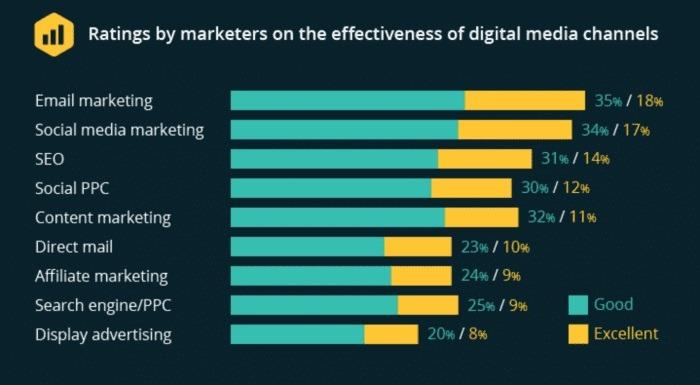 email-marketing-moblie-app-marketing